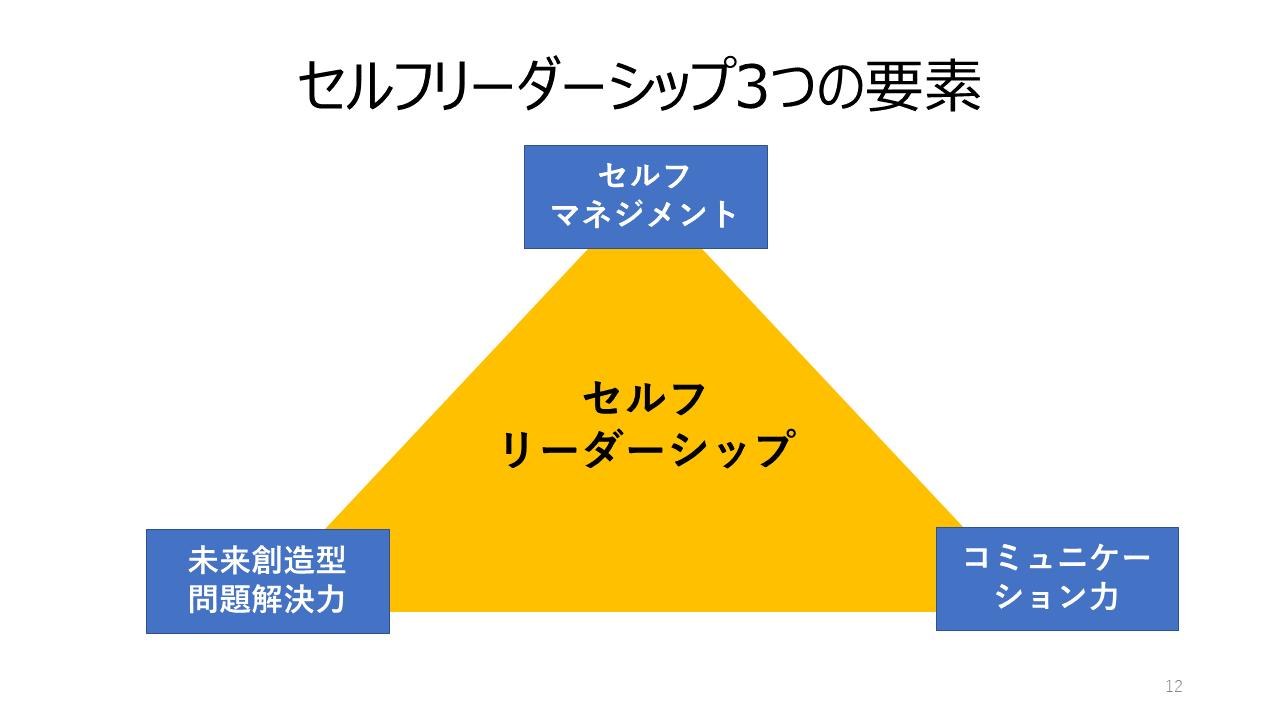 セルフリーダーシップの3要素
