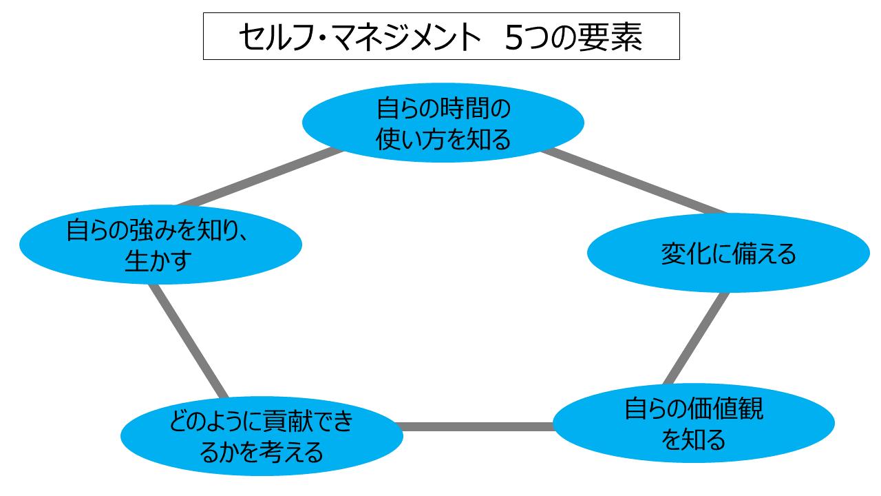 セルフマネジメント、5つの要素(ドラッカー)