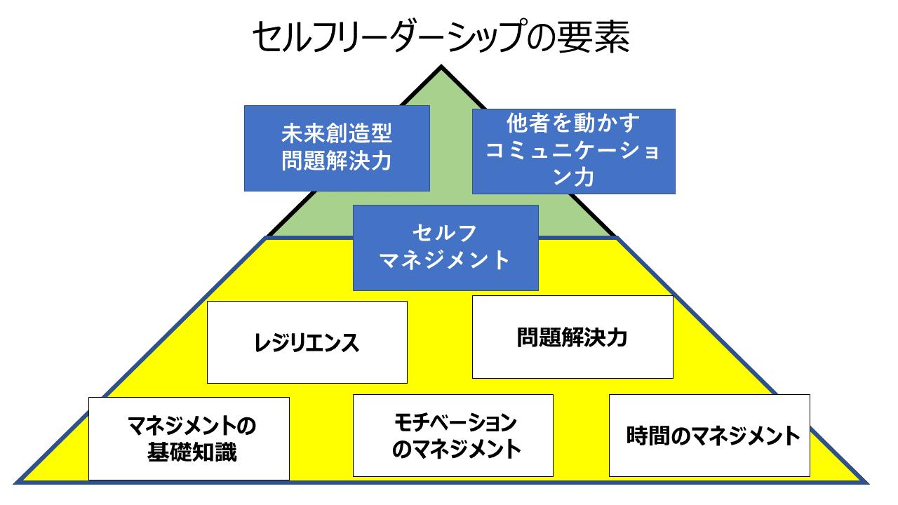 セルフリーダーシップ、7つの要素